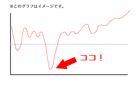 浮き沈みグラフ